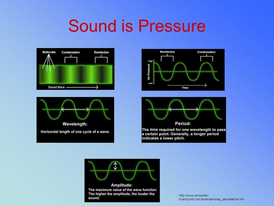Sound is Pressure http://www.school-for-champions.com/science/noise_cancellation.htm