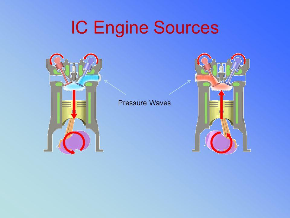 IC Engine Sources Pressure Waves