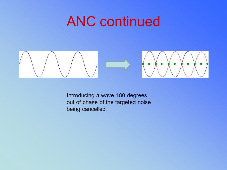 ANC continued Introducing a wave 180 degrees out of phase of the targeted noise being cancelled.