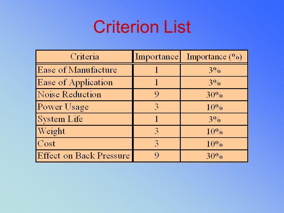 Criterion List