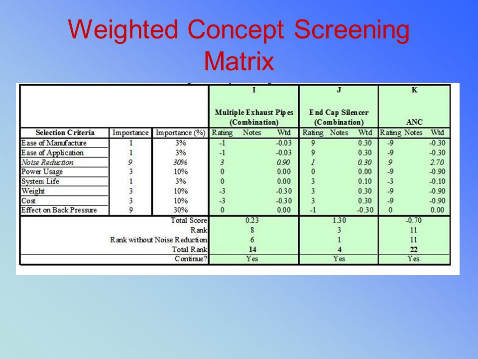 Weighted Concept Screening Matrix