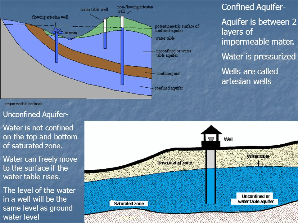 Aquifer is between 2 layers of impermeable mater.