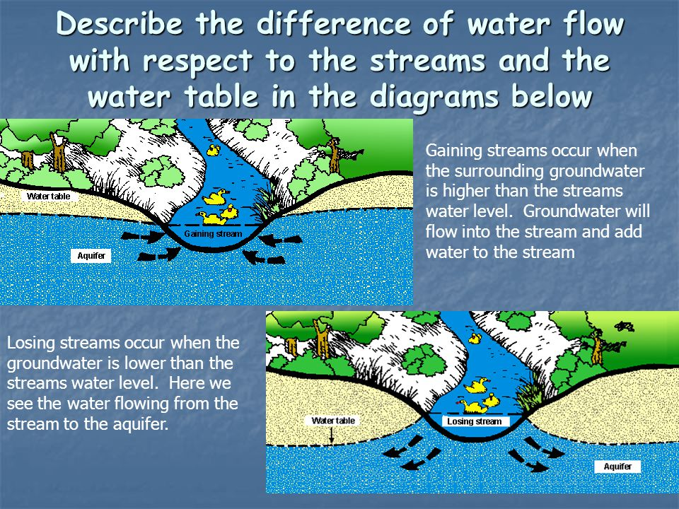 Describe the difference of water flow with respect to the streams and the water table in the diagrams below