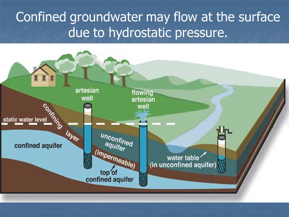 Confined groundwater may flow at the surface due to hydrostatic pressure.