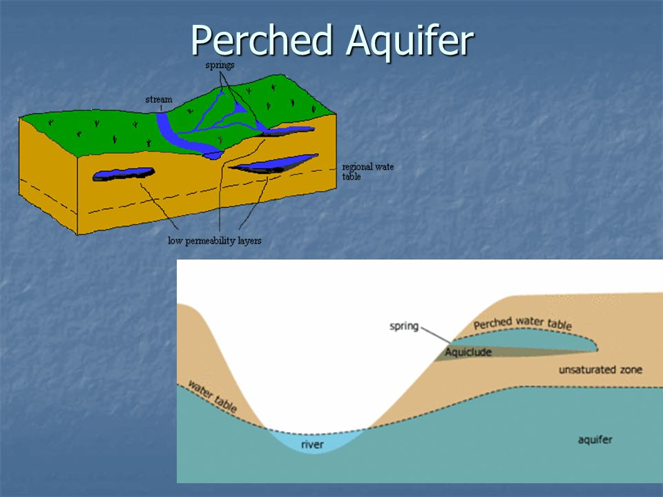 Perched Aquifer