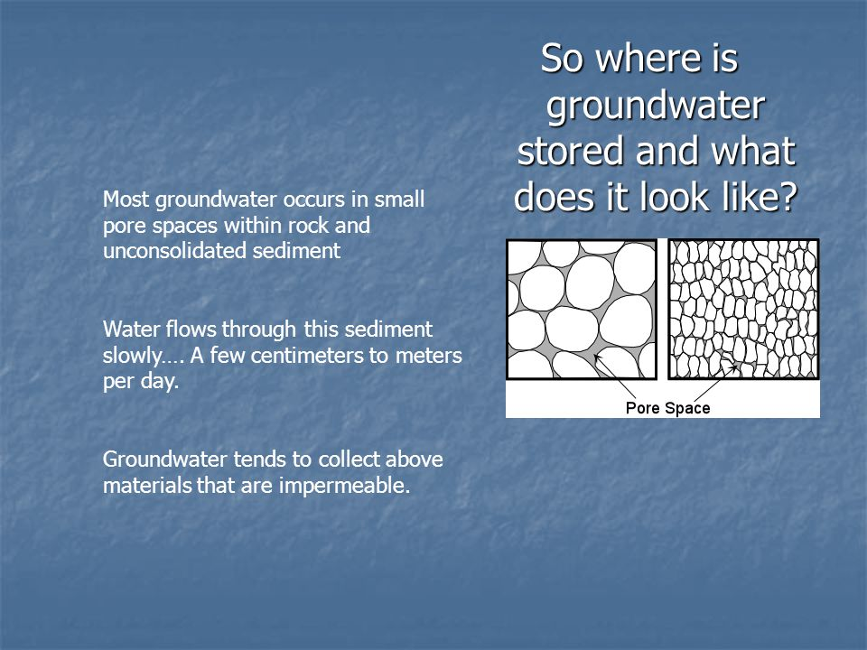 So where is groundwater stored and what does it look like