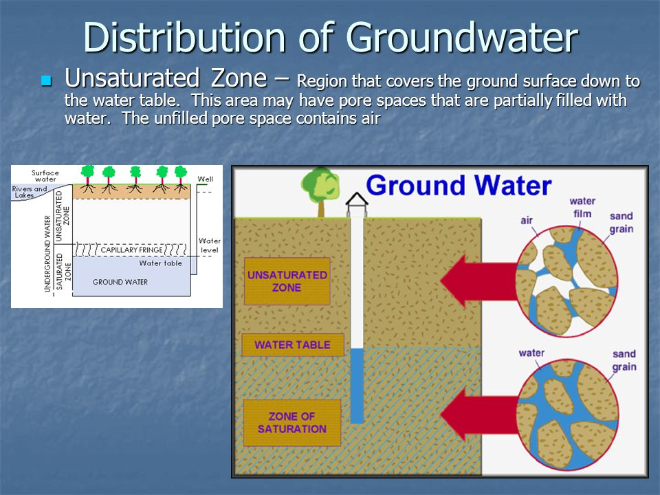 Distribution of Groundwater