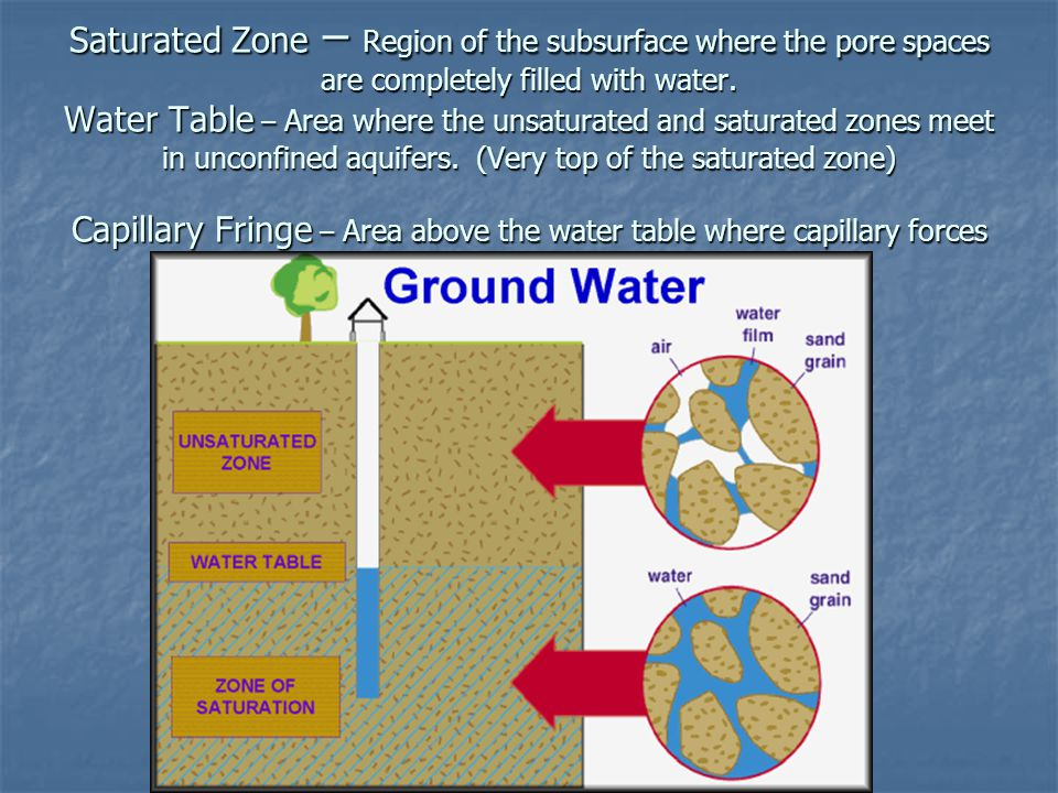 Saturated Zone – Region of the subsurface where the pore spaces are completely filled with water.