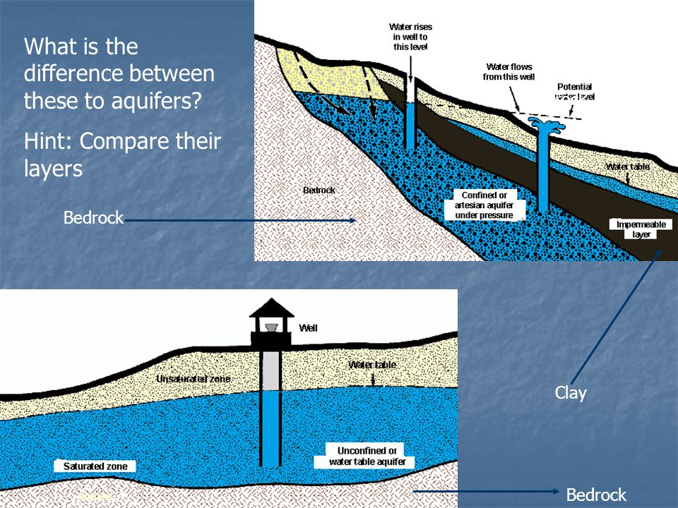 What is the difference between these to aquifers