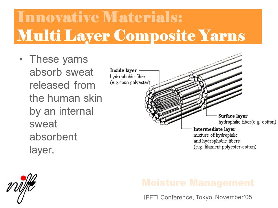 Innovative Materials: Multi Layer Composite Yarns