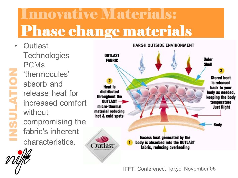 Innovative Materials: Phase change materials