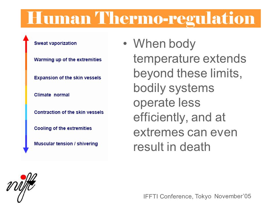 Human Thermo-regulation