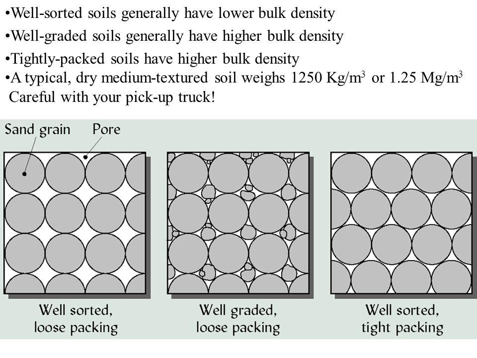 Well-sorted soils generally have lower bulk density