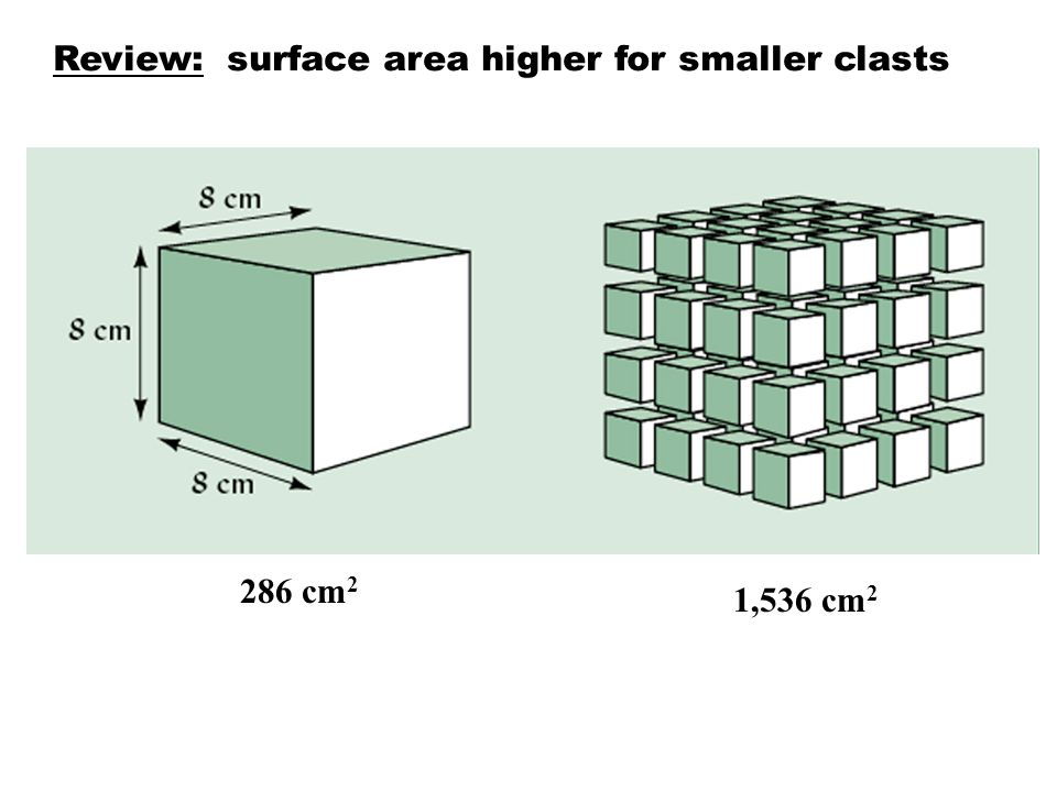 Review: surface area higher for smaller clasts