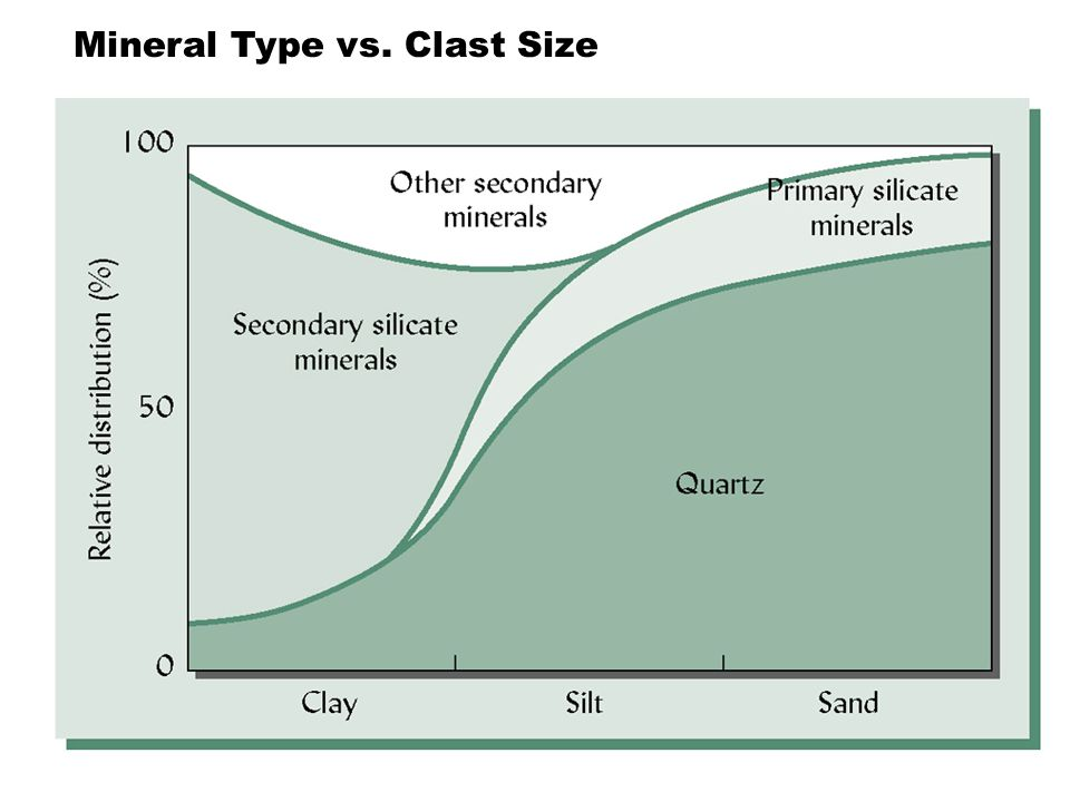 Mineral Type vs. Clast Size