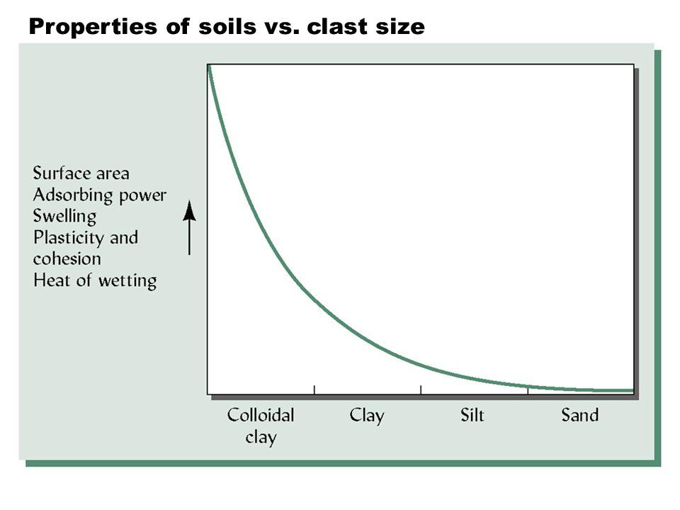 Properties of soils vs. clast size