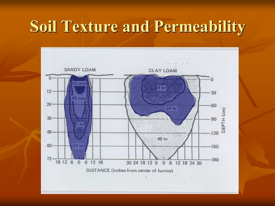 Soil Texture and Permeability
