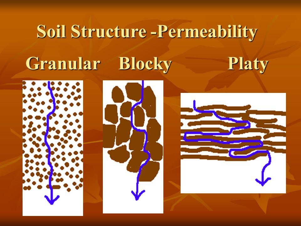 Soil Structure -Permeability Granular Blocky Platy
