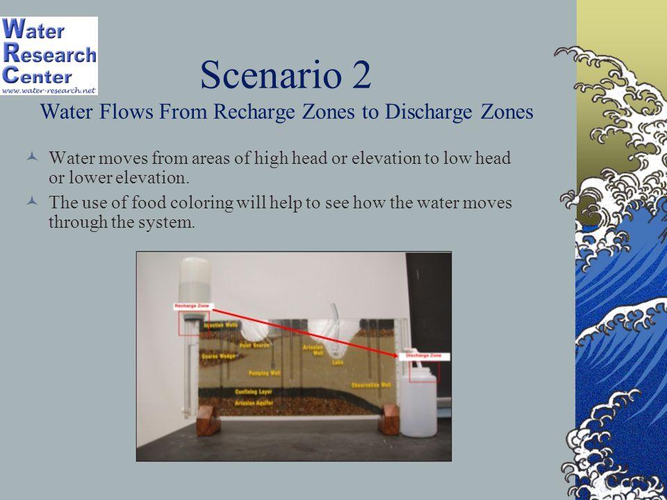 Scenario 2 Water Flows From Recharge Zones to Discharge Zones