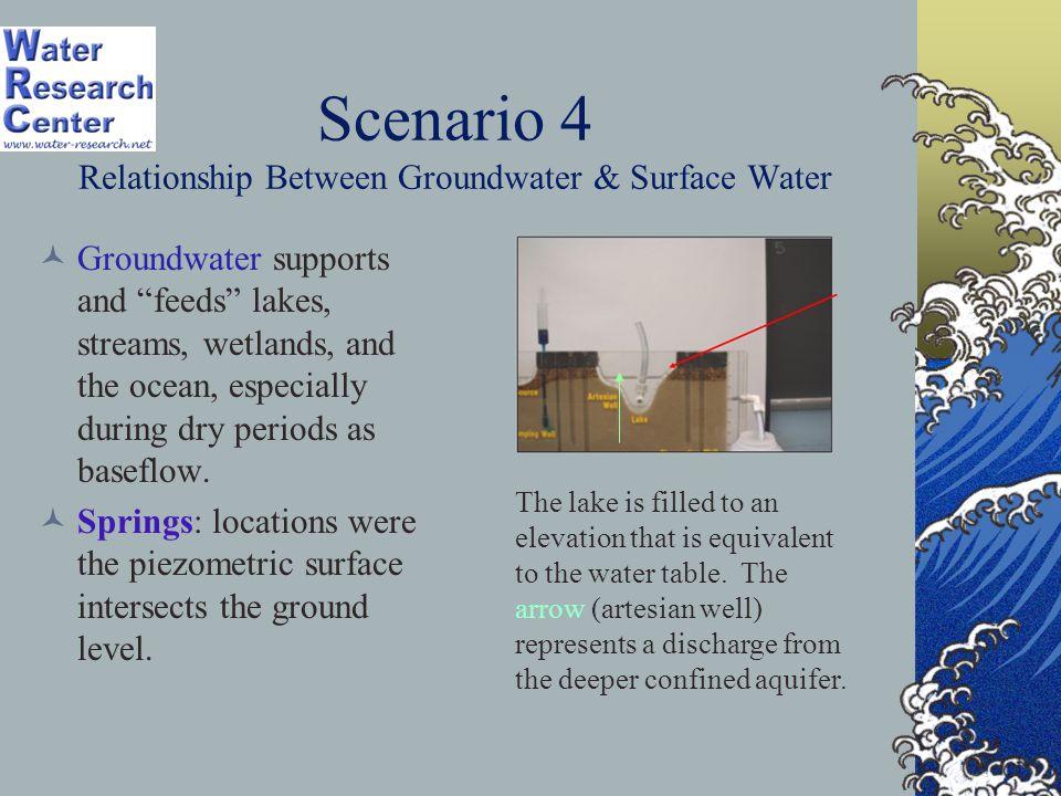 Scenario 4 Relationship Between Groundwater & Surface Water