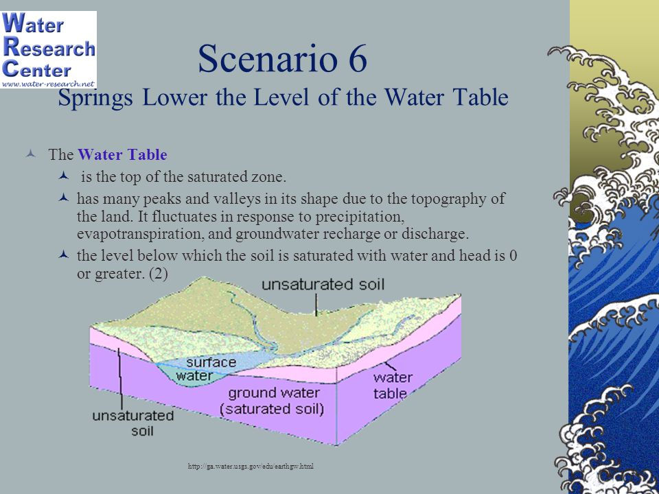 Scenario 6 Springs Lower the Level of the Water Table