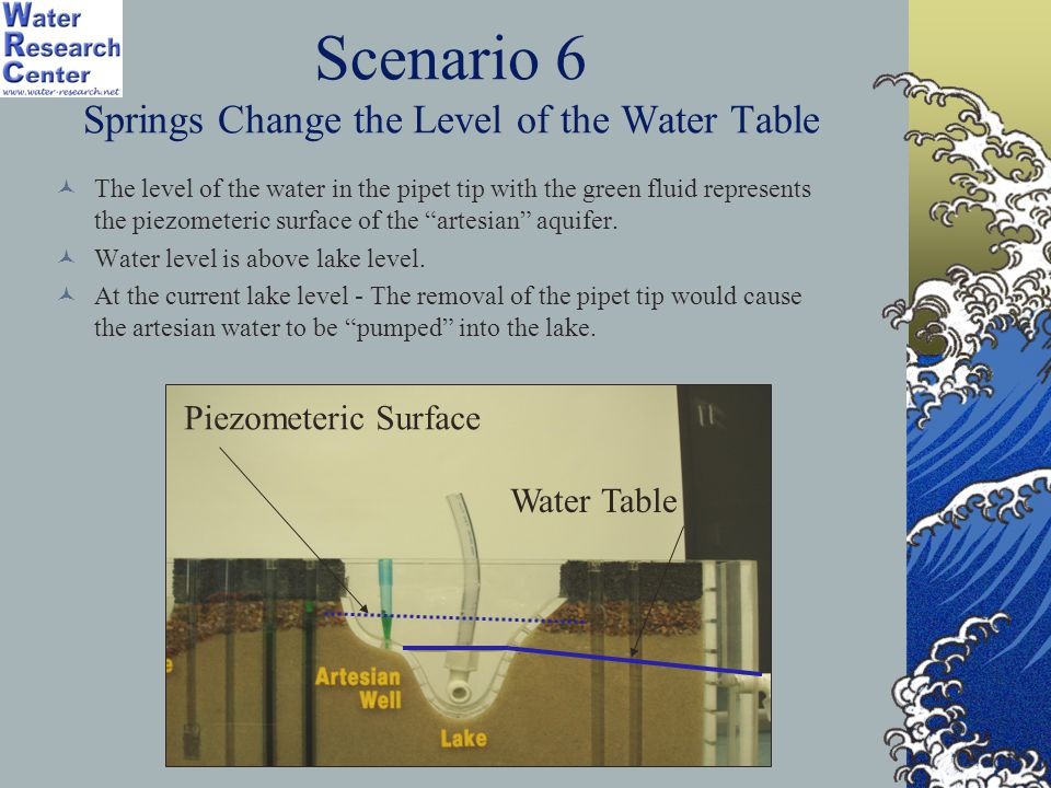 Scenario 6 Springs Change the Level of the Water Table
