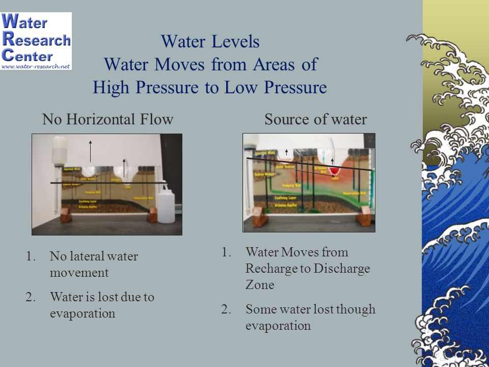 Water Levels Water Moves from Areas of High Pressure to Low Pressure