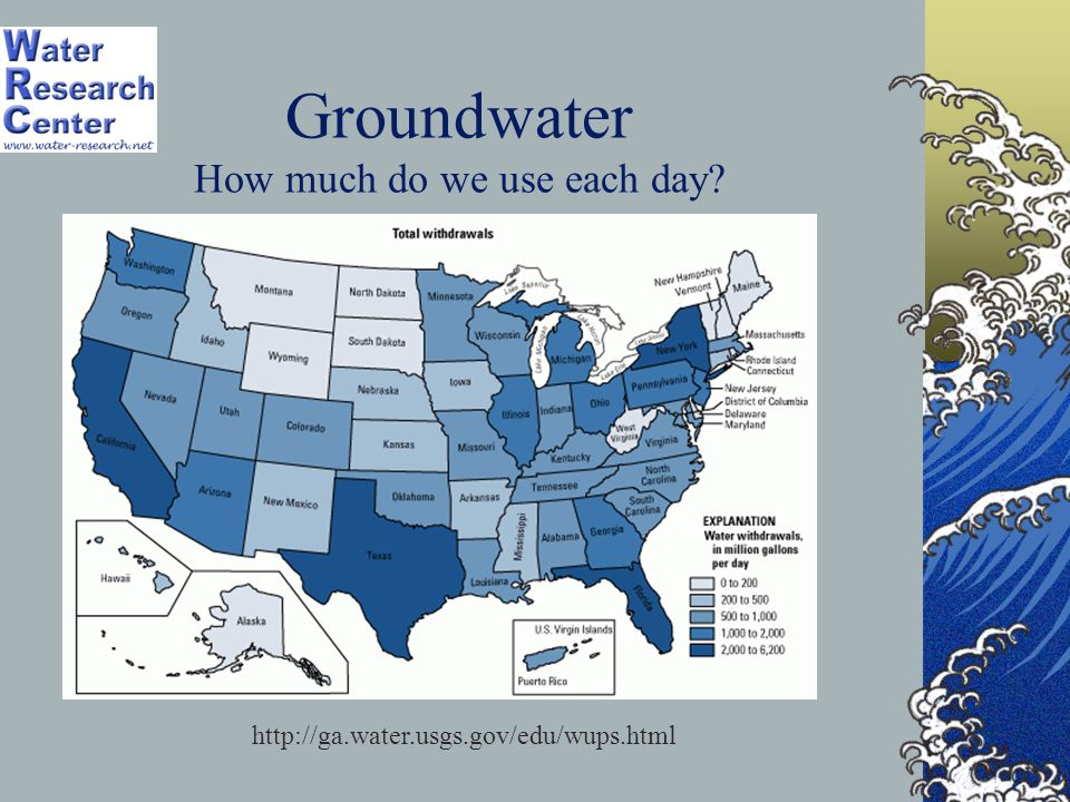 Groundwater How much do we use each day