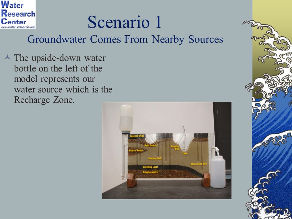 Scenario 1 Groundwater Comes From Nearby Sources