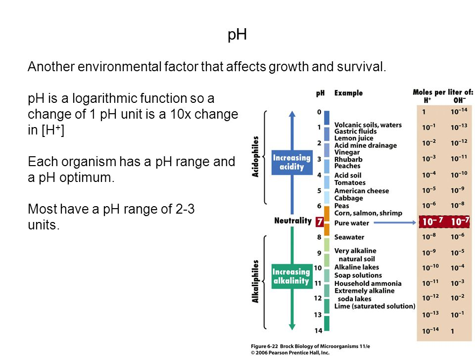 pH Another environmental factor that affects growth and survival.