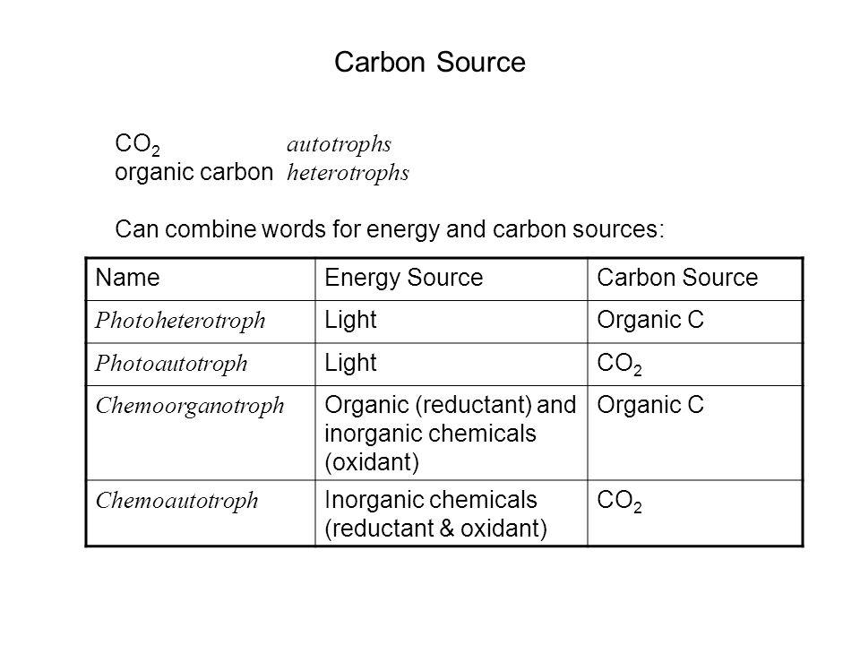 Carbon Source CO2 autotrophs organic carbon heterotrophs