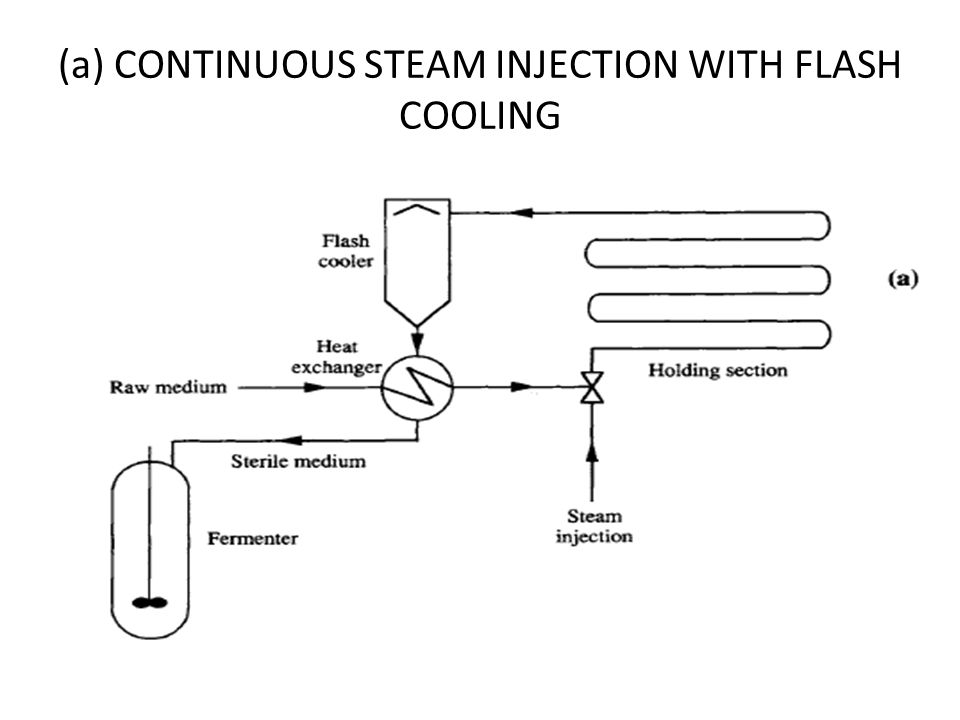 (a) CONTINUOUS STEAM INJECTION WITH FLASH COOLING