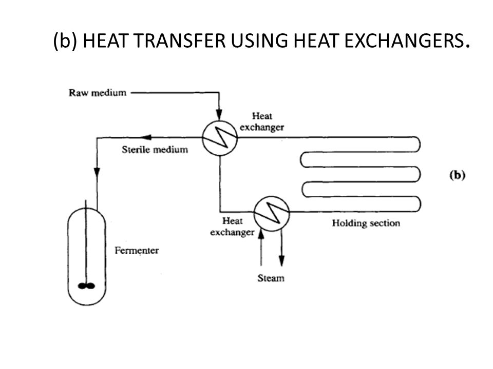(b) HEAT TRANSFER USING HEAT EXCHANGERS.