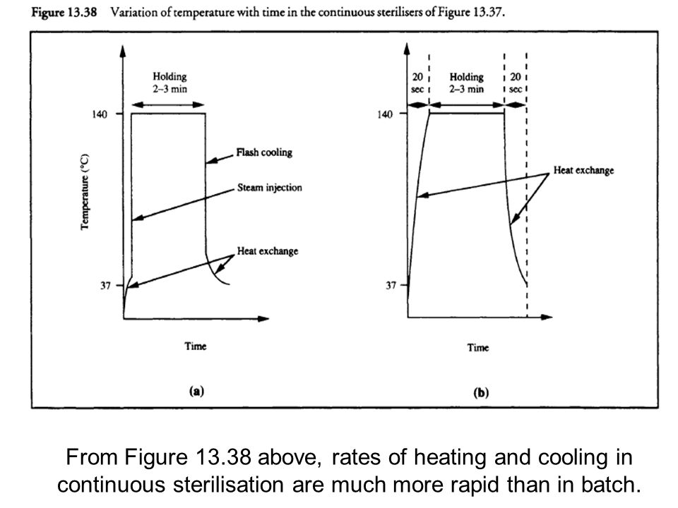 From Figure 13.38 above, rates of heating and cooling in continuous sterilisation are much more rapid than in batch.