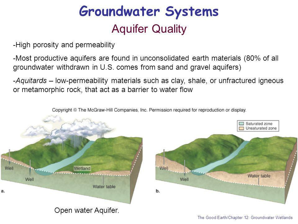 Groundwater Systems Aquifer Quality High porosity and permeability