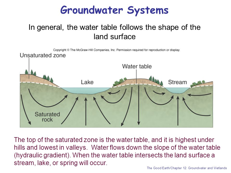 In general, the water table follows the shape of the land surface
