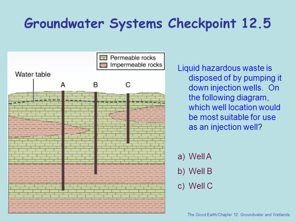 Groundwater Systems Checkpoint 12.5