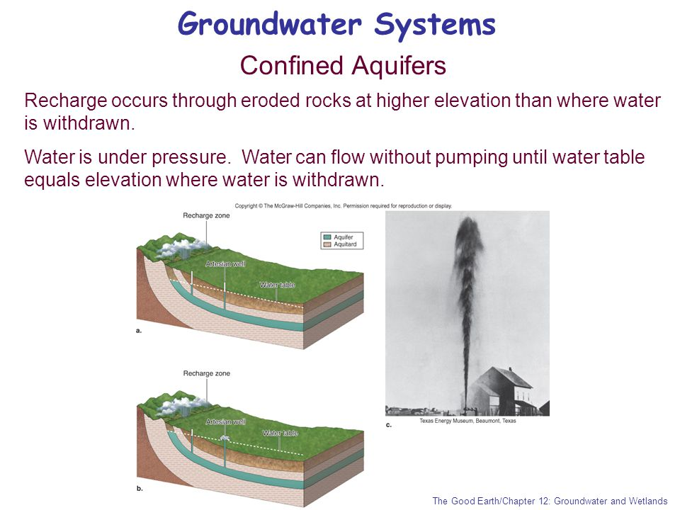 Groundwater Systems Confined Aquifers