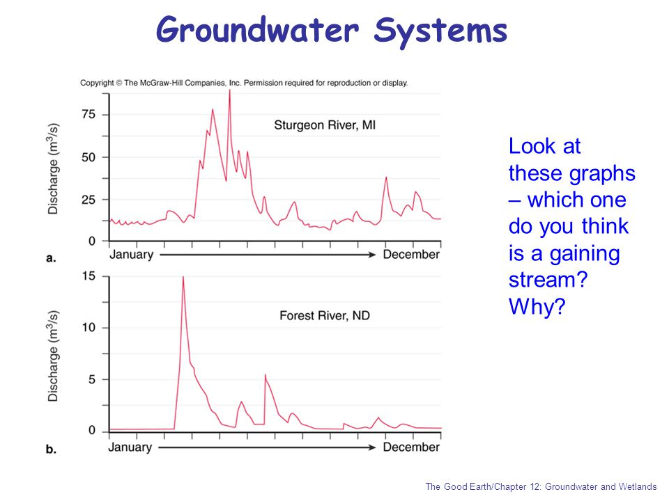 Groundwater Systems Look at these graphs – which one do you think is a gaining stream.