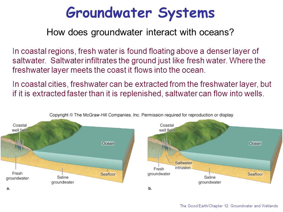 How does groundwater interact with oceans