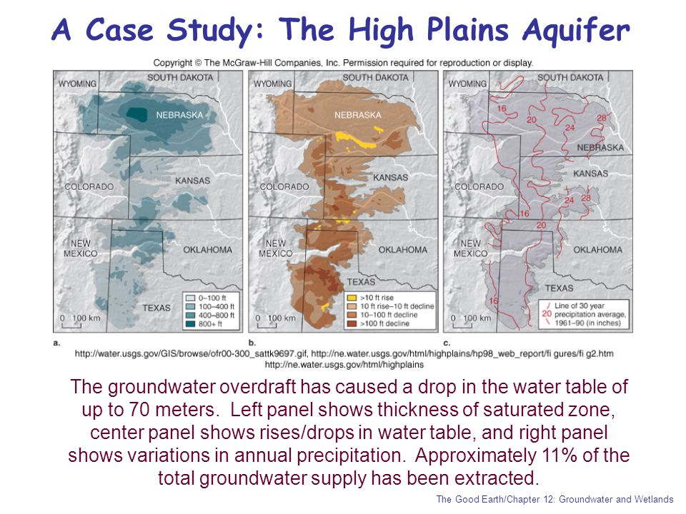 A Case Study: The High Plains Aquifer