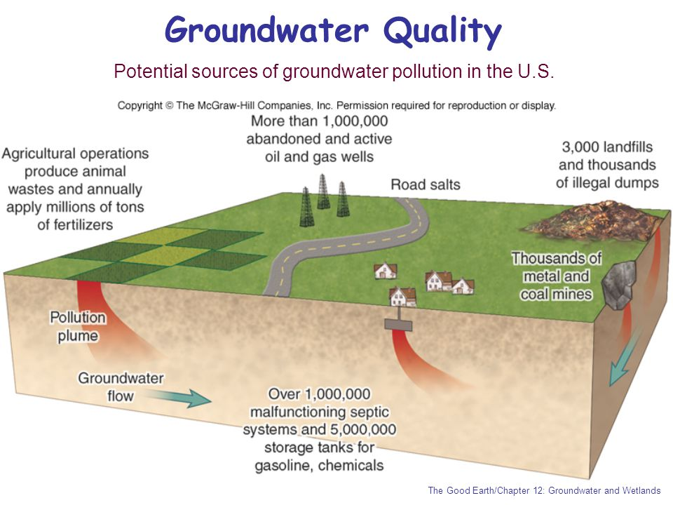 Groundwater Quality Potential sources of groundwater pollution in the U.S.