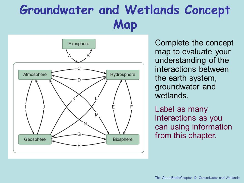 Groundwater and Wetlands Concept Map
