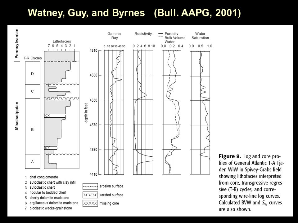 Watney, Guy, and Byrnes (Bull. AAPG, 2001)