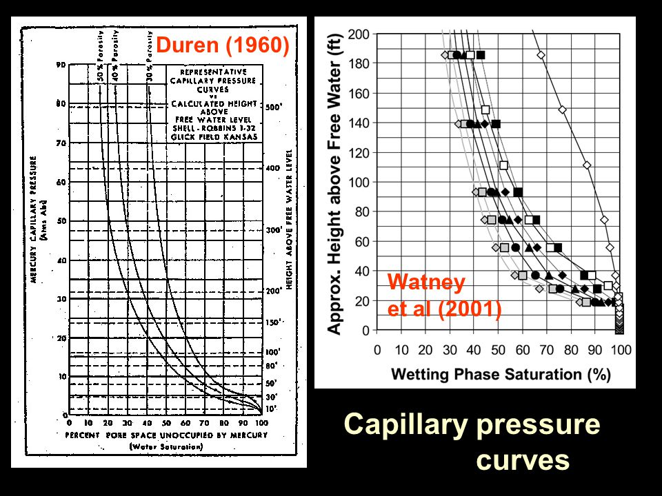 Capillary pressure curves