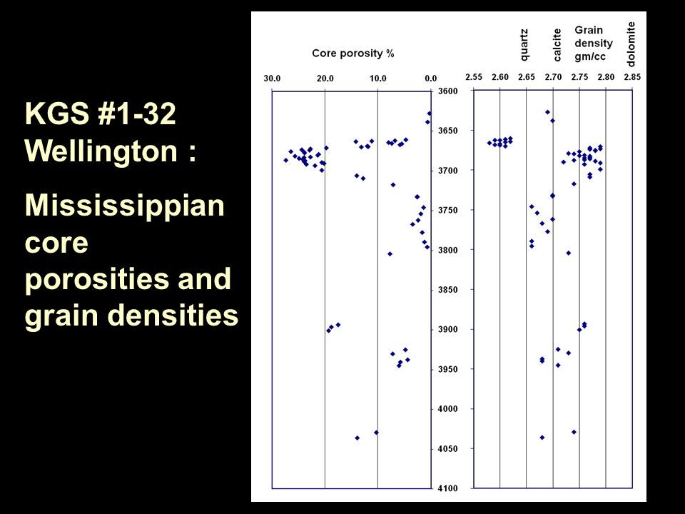 KGS #1-32 Wellington : Mississippian core porosities and grain densities