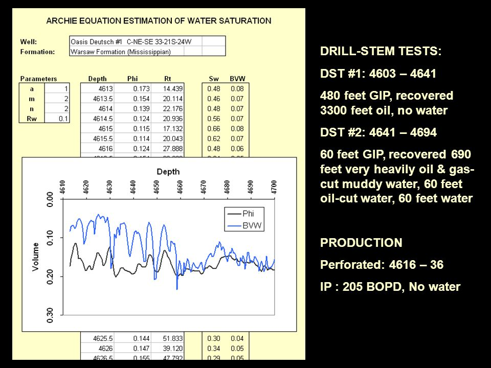 DRILL-STEM TESTS: DST #1: 4603 – 4641. 480 feet GIP, recovered 3300 feet oil, no water. DST #2: 4641 – 4694.