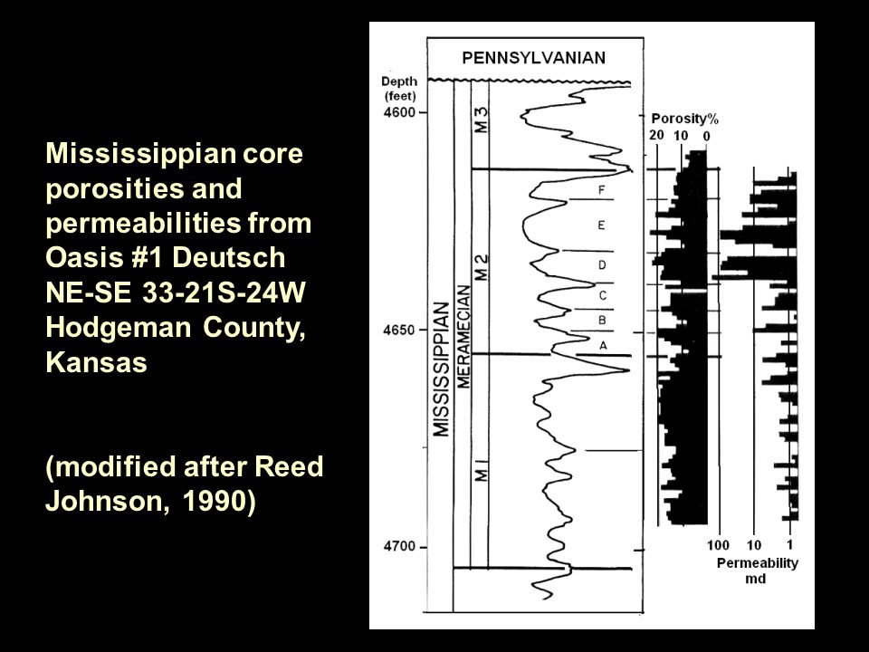 Mississippian core porosities and permeabilities from Oasis #1 Deutsch NE-SE 33-21S-24W Hodgeman County, Kansas (modified after Reed Johnson, 1990)