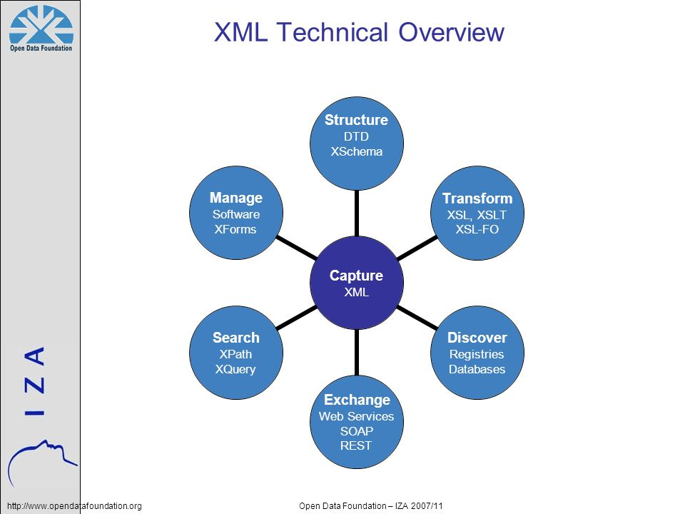 XML Technical Overview