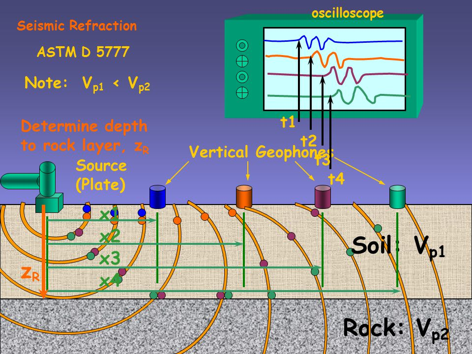 Soil: Vp1 Rock: Vp2 zR x1 x2 x3 x4 Note: Vp1 < Vp2 t1